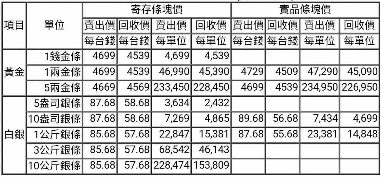 【黃金、白銀條塊報價】2017/02/10