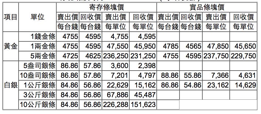 【黃金、白銀條塊報價】2017/04/24