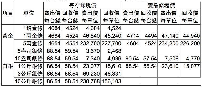【黃金、白銀條塊報價】2017/02/21