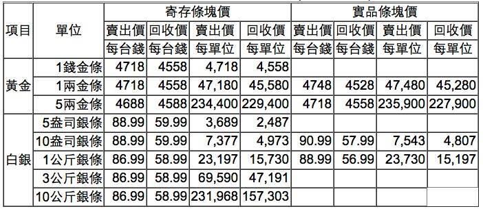 【黃金、白銀條塊報價】2017/02/24