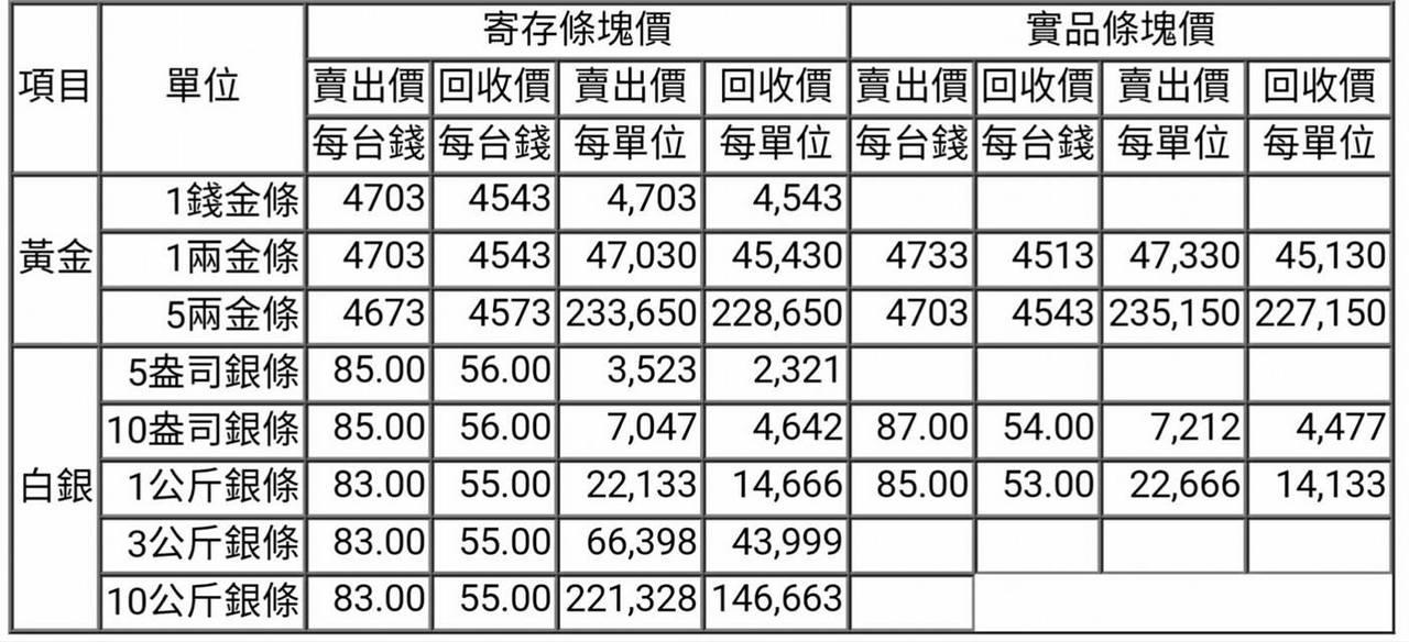 【黃金、白銀條塊報價】2017/04/27