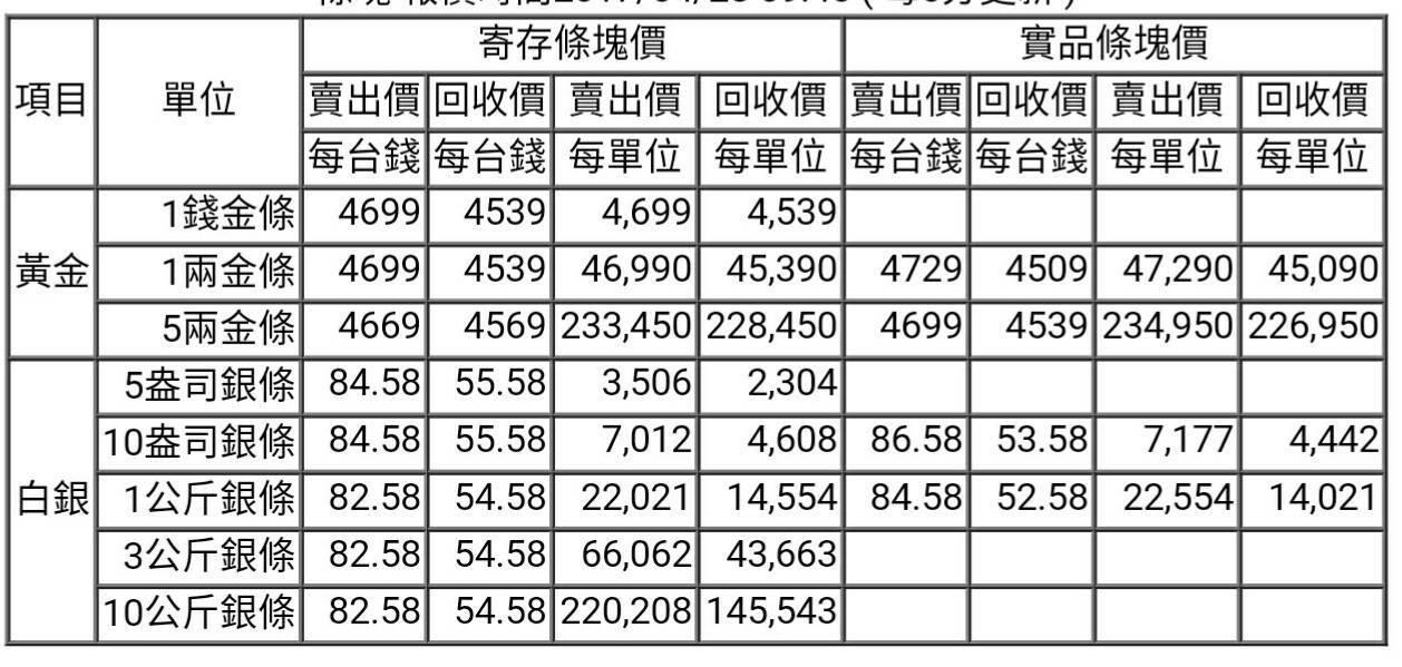 【黃金、白銀條塊報價】2017/04/28