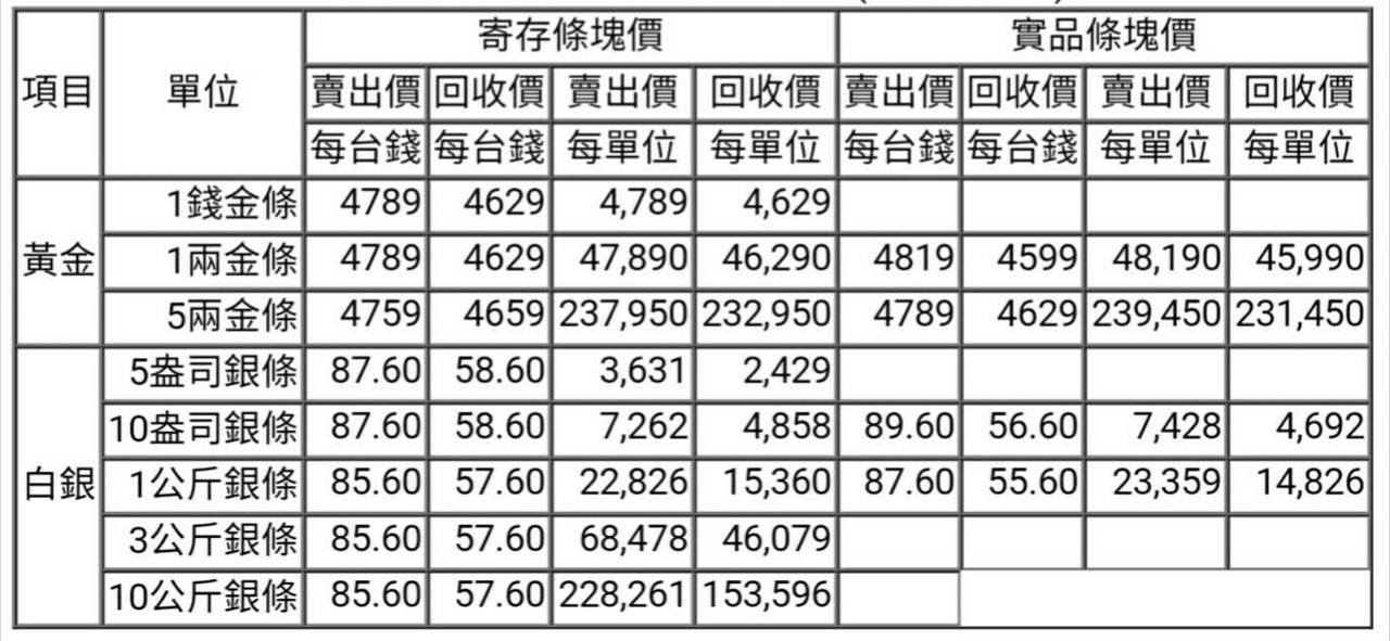 【黃金、白銀條塊報價】2017/04/21