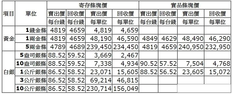 【黃金、白銀條塊報價】2017/04/19