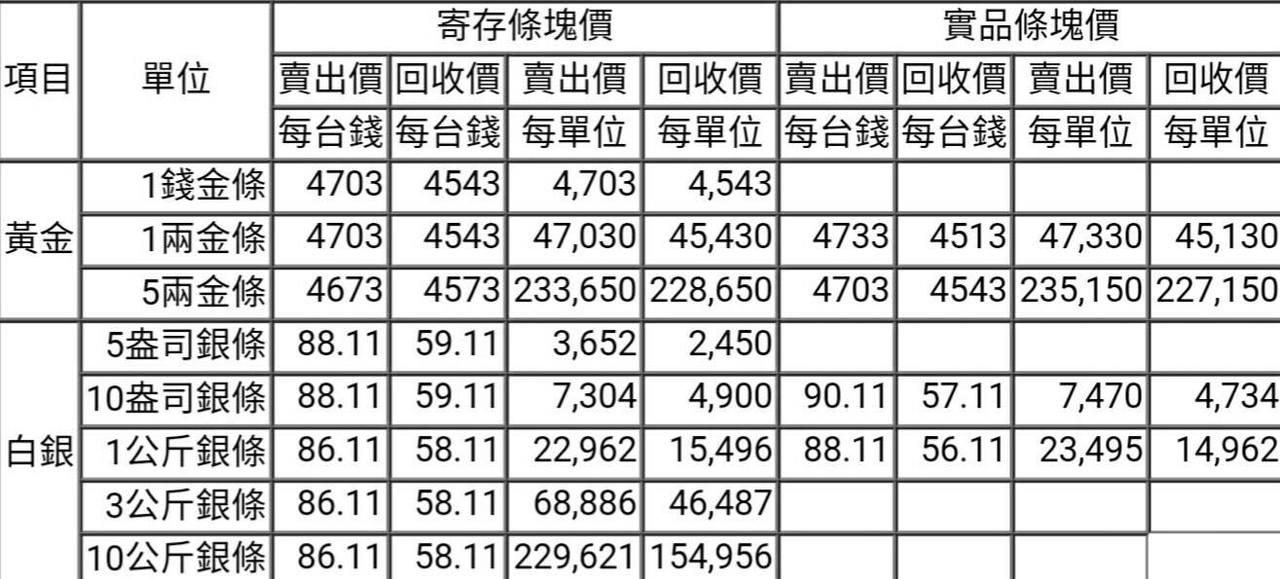 【黃金、白銀條塊報價】2017/03/03