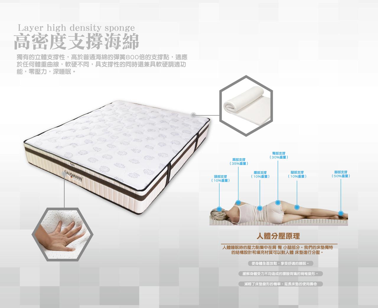 高密度支撐海綿,高於普通海綿800倍的支撐點,適應任何體重曲線,軟硬不同,具調適功能,零壓力,深睡眠